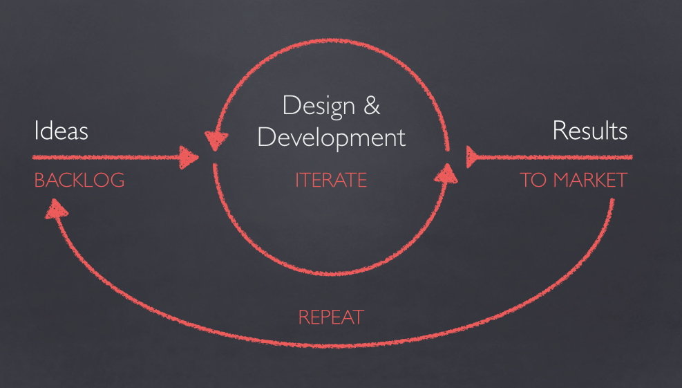 agile-design-process